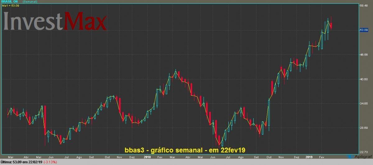 Banco do Brasil ON gráfico semanal
