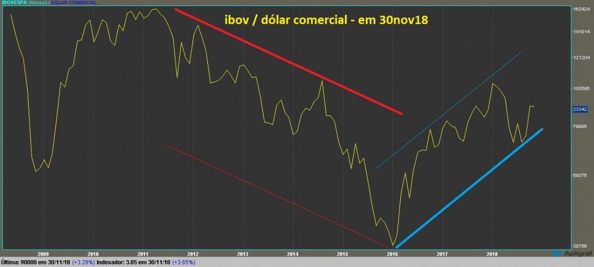 IBOVESPA grafico mensal dolarizado