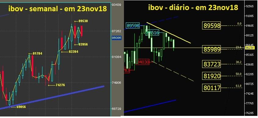 IBOVESPA grafico semanal e diario