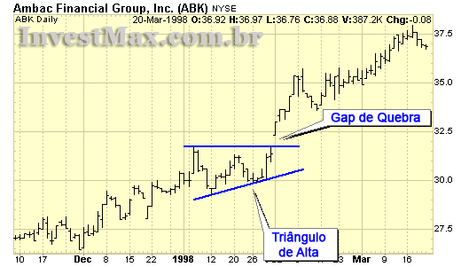 Tipos de Gap: Gap de Quebra