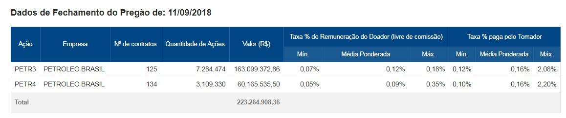 Exemplo de Taxas para empréstimo de ações