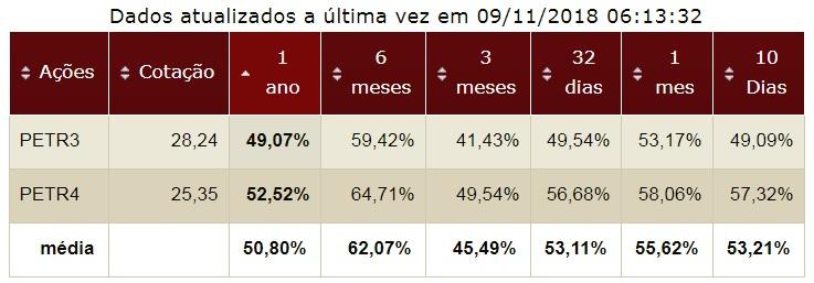 Petrobras volatilidade