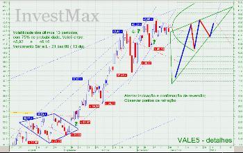 Analise Tecnica para VALE5