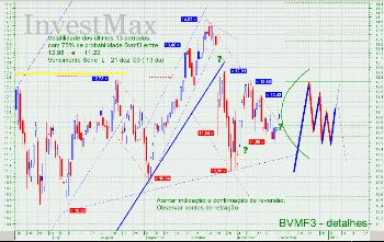 Analise Tecnica para BVMF3