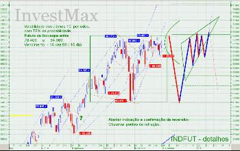 Analise Tecnica para INDFUT